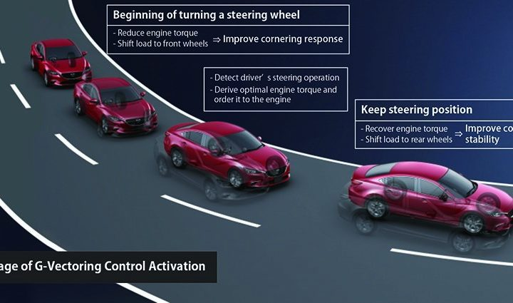 MAZDA ANNOUNCES SKYACTIV-VEHICLE DYNAMICS CONTROL TECHNOLOGIES
